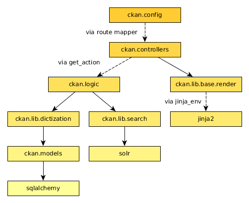 Python coding standards — CKAN 2 8 2 documentation